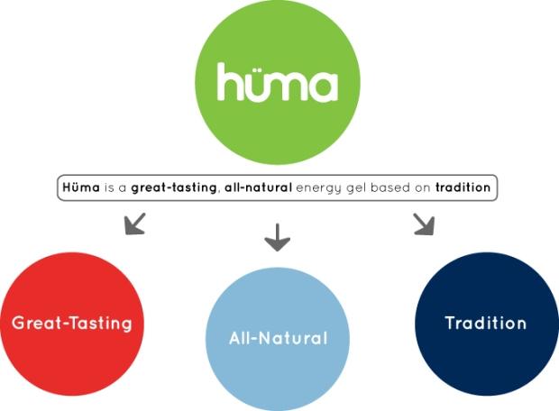 Why-Huma